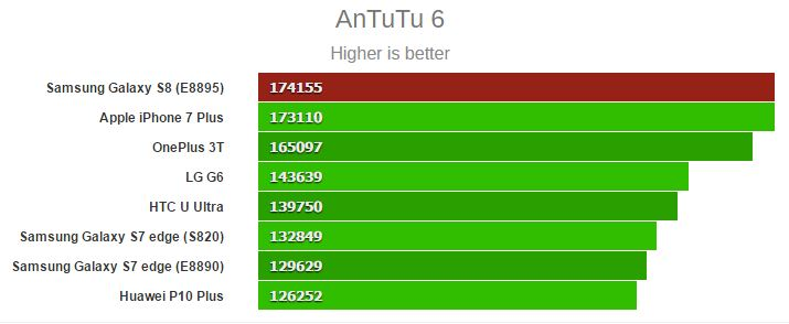 benchmark antutu galaxy s8 iphone 7 plus - Galaxy S8 vs iPhone 7 Plus (benchmark) : quel est le plus puissant ?