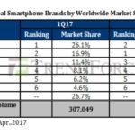Apple a vendu moins de smartphones que Samsung au 1er trimestre 2017