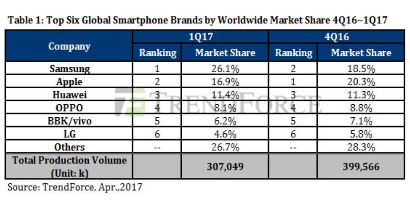 marche smartphones q1 2017 samsung apple monde - Apple a vendu moins de smartphones que Samsung au 1er trimestre 2017