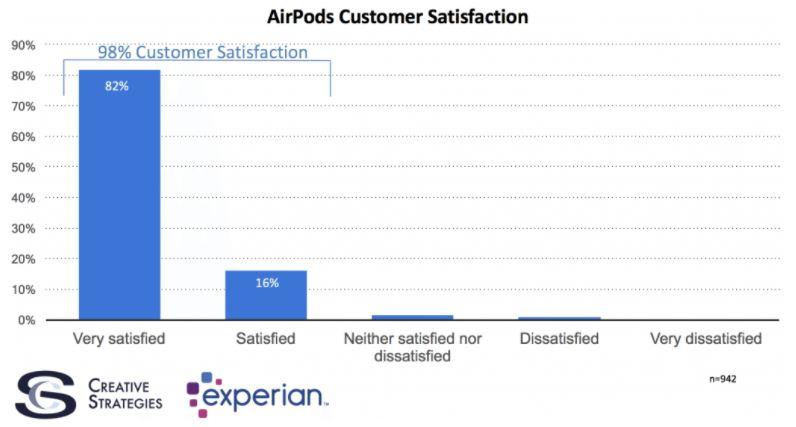 airpods 98 pourcents satisfaction etude - AirPods : un taux de satisfaction de 98% chez les utilisateurs