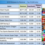 Clash Royale, Pokémon Go : Top 10 des apps les plus rentables en 2016
