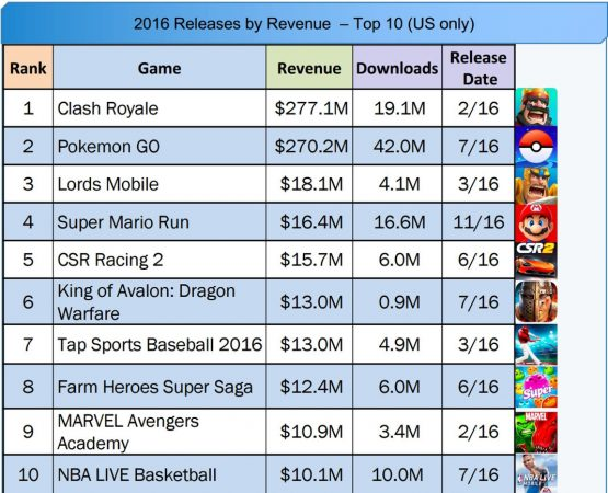 app store clash royale pokemon go top 10 2016 rentables - Clash Royale, Pokémon Go : Top 10 des apps les plus rentables en 2016