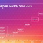 Instagram passe le cap des 700 millions d'utilisateurs