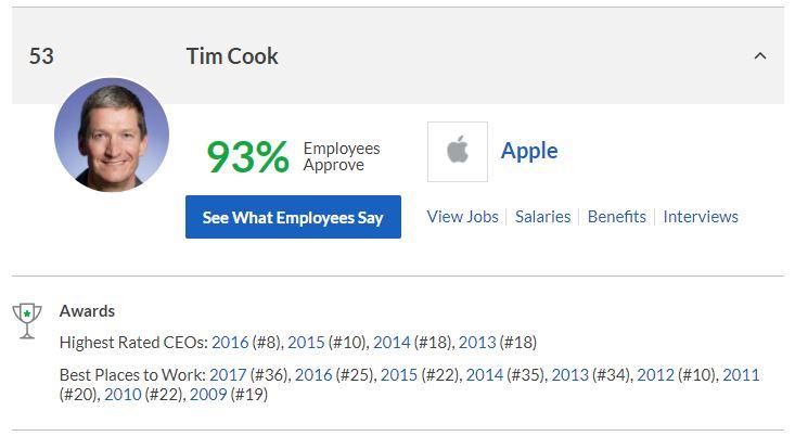 Tim Cook Glassdoor CEO 2017 - Glassdoor : Tim Cook (Apple) sort du top 50 des meilleurs CEOs