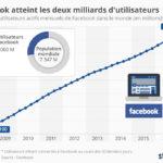Facebook compte maintenant 2 milliards d'utilisateurs mensuels