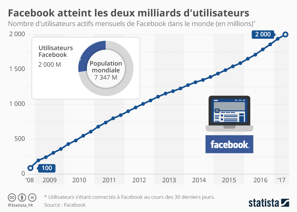facebook 2 milliards utilisateurs mensuels - Facebook compte maintenant 2 milliards d'utilisateurs mensuels