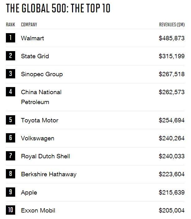 fortune 500 2017 - Apple est toujours l'entreprise la plus rentable au monde