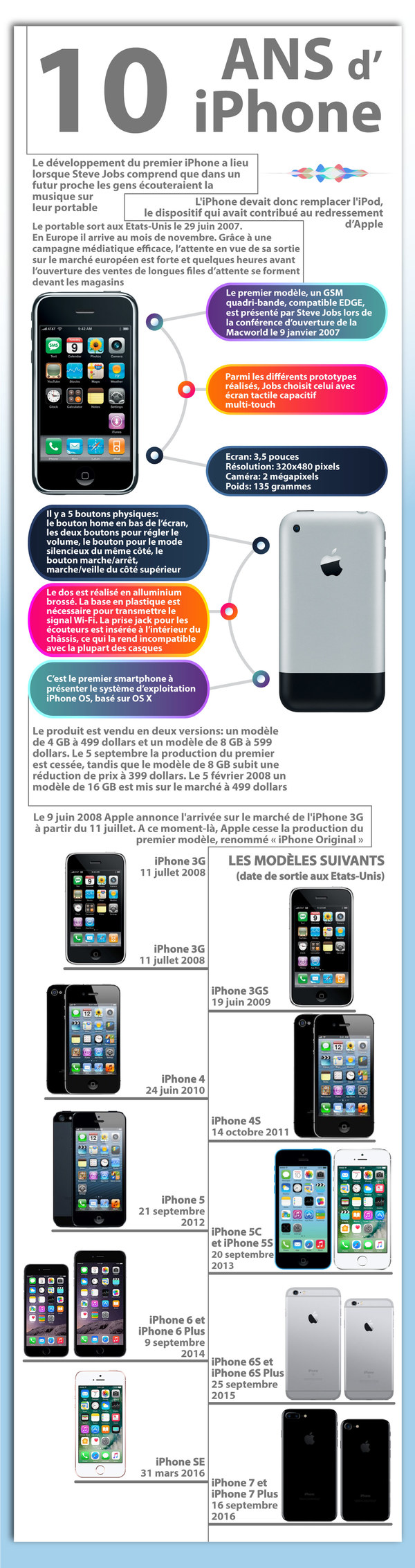 iphone 10 ans infographie - Infographie : les 10 ans de l'iPhone avec les différents modèles