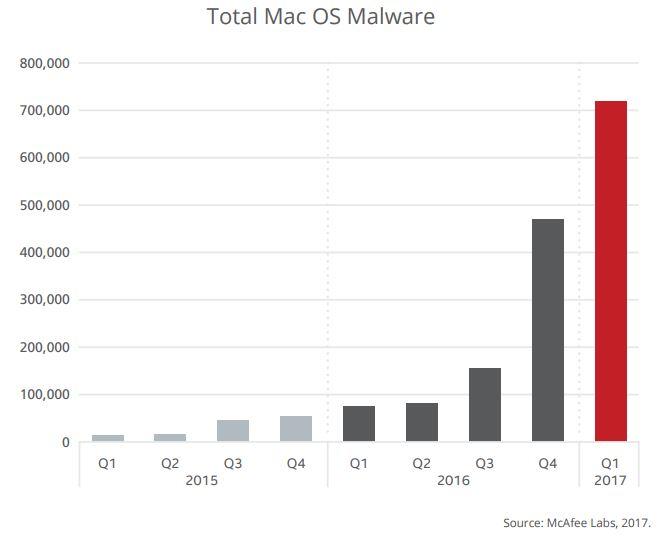 Mac : les malwares macOS en hausse, mais pas autant que sur Windows