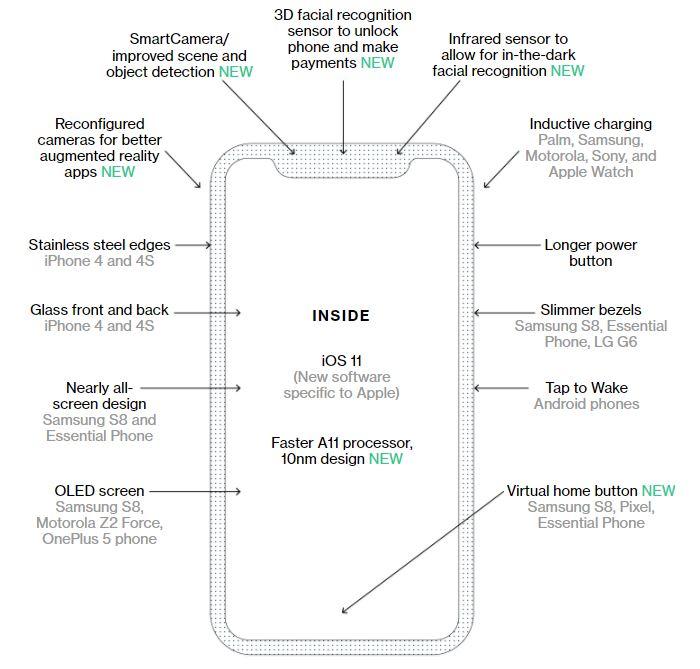 schema nouveautes iphone 8 bloomberg - iPhone 8 : les principales rumeurs regroupées dans un schéma