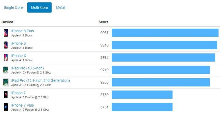 Benchmark : les iPhone 8 & iPhone 8 Plus plus puissants que l'iPhone X ?