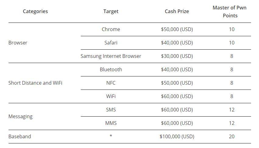Pwn2Own 2017 prix - Trouver un faille dans l'iPhone 7 peut rapporter 100 000 $