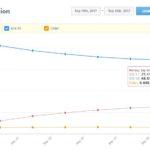 iOS 11 déjà installé sur 25% des iPhone, iPad & iPod Touch