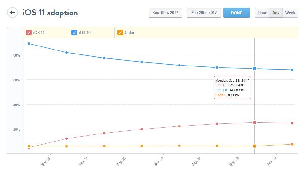 adoption ios 11 mixpanel 25 - iOS 11 déjà installé sur 25% des iPhone, iPad & iPod Touch