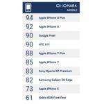 DxOMark : les iPhone 8 & 8 Plus sont les meilleurs photophones de 2017