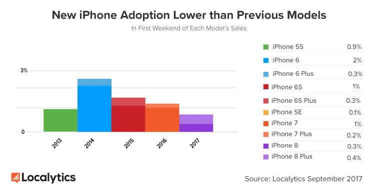 iphone 8 8 plus taux adoption week end lancement - iPhone 8 : un taux d'adoption bien inférieur à celui de l'iPhone 7