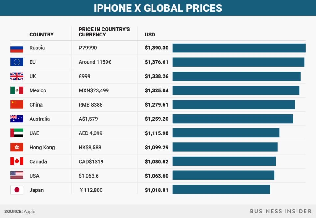 prix iphone x pays monde 1024x706 - iPhone X : quel est son prix dans les différents pays du monde ?