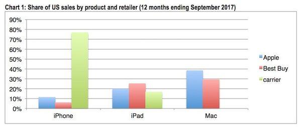 États-Unis : où sont principalement achetés les iPhone, iPad & Mac ?