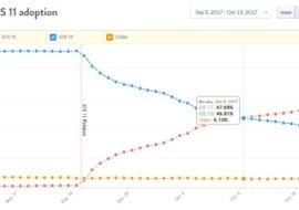 iOS 11 est présent sur plus d'iPhone, d'iPad & d'iPod Touch qu'iOS 10