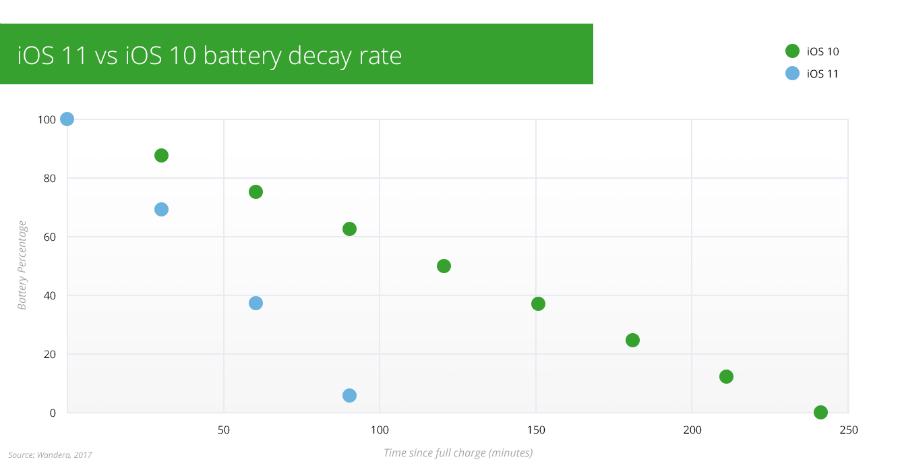 ios 11 vs ios 10 autonomie batterie - iOS 11 : de sérieux problèmes avec l'autonomie de la batterie