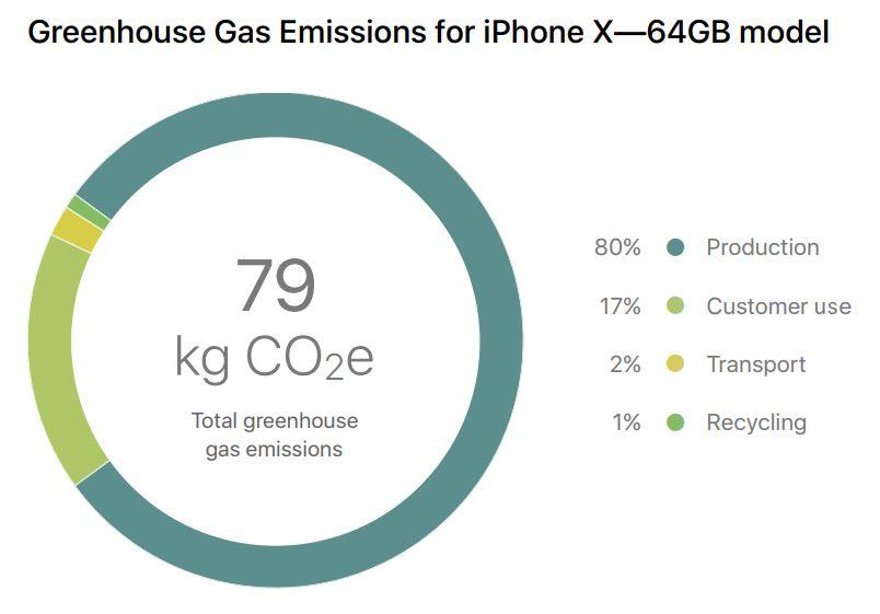 iphone x emissions gaz - iPhone X : le smartphone le plus écologique jamais conçu par Apple ?