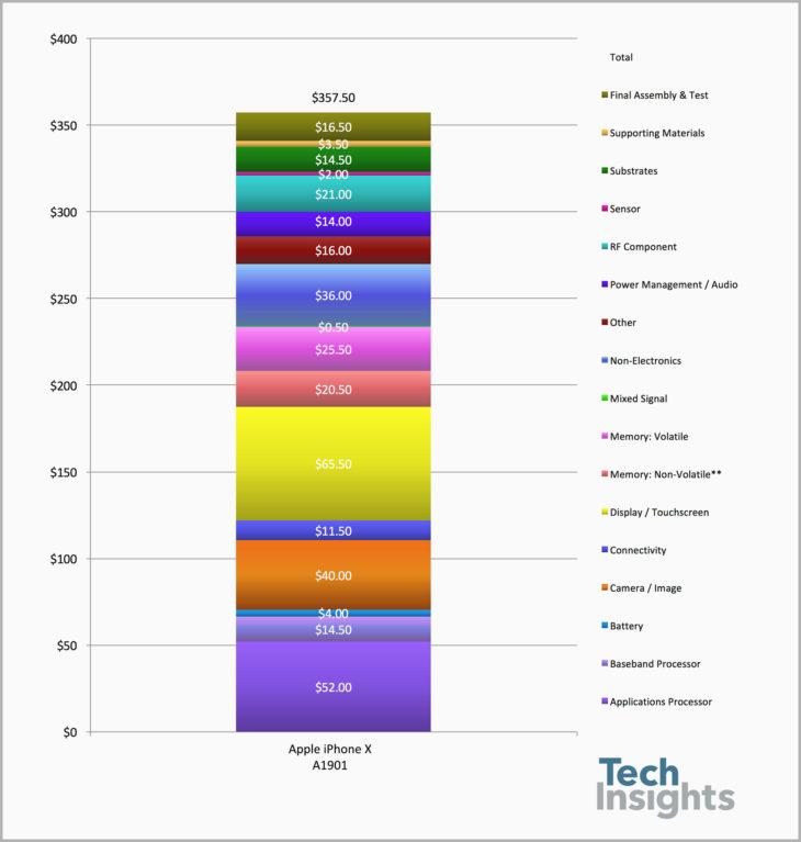 iPhone X : un coût de production estimé à moins de 360 dollars
