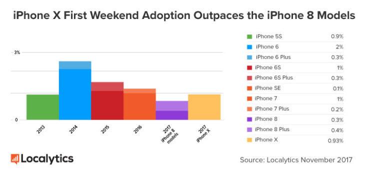 iPhone X : un taux d'adoption au lancement supérieur aux iPhone 8