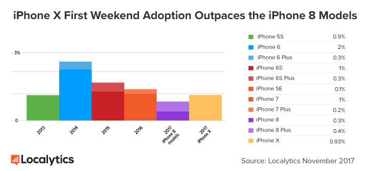 iPhone X Adoption week end lancement - iPhone X : un taux d'adoption au lancement supérieur aux iPhone 8