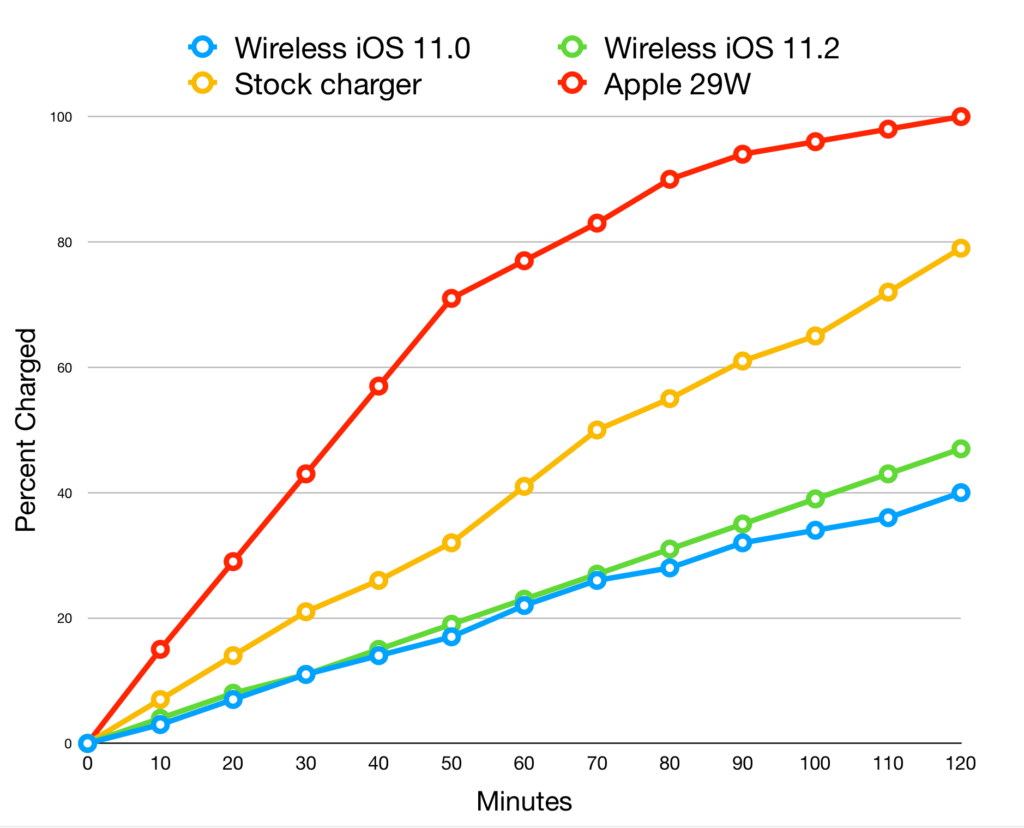 """ios 11 2 recharge sans fil rapide comparaison 1024x828 - iPhone X, 8 & 8 Plus : que vaut la recharge sans fil """"rapide"""" d'iOS 11.2 ?"""