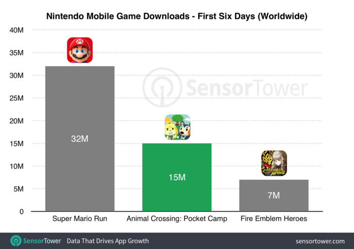 Animal Crossing Pocket Camp : 15 millions de téléchargements en 6 jours !