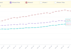iPhone X : un taux d'adoption toujours supérieur à l'iPhone 8