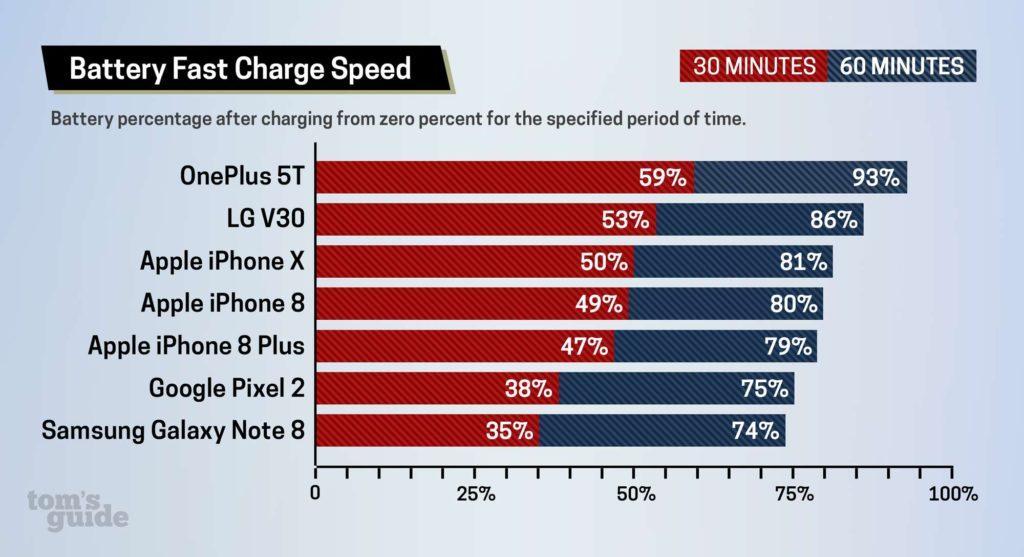 OnePlus 5T, iPhone X, iPhone 8... : lequel a la meilleure recharge rapide ?