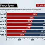 OnePlus 5T, iPhone X, iPhone 8… : lequel a la meilleure recharge rapide ?