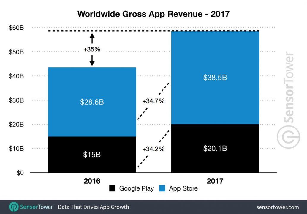 App Store vs Google Play Store 2017 Revenus - L'App Store a généré 2 fois plus de revenus que le Google Play en 2017