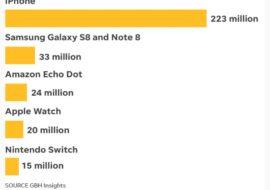 High-Tech : l'iPhone a été l'appareil le plus vendu en 2017