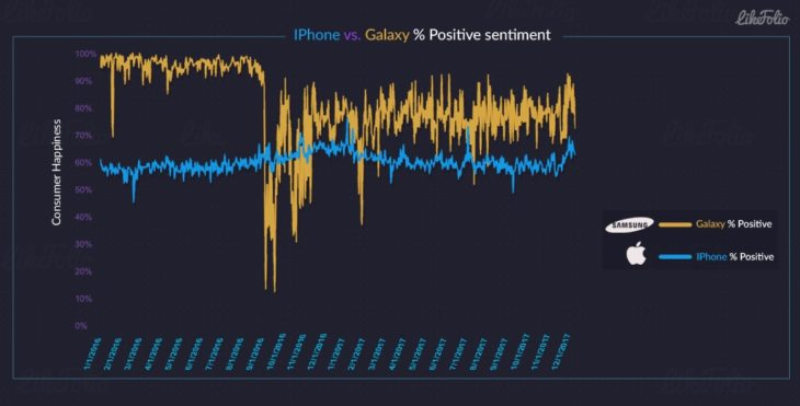 Étude : les smartphones Samsung rendraient plus heureux que les iPhone