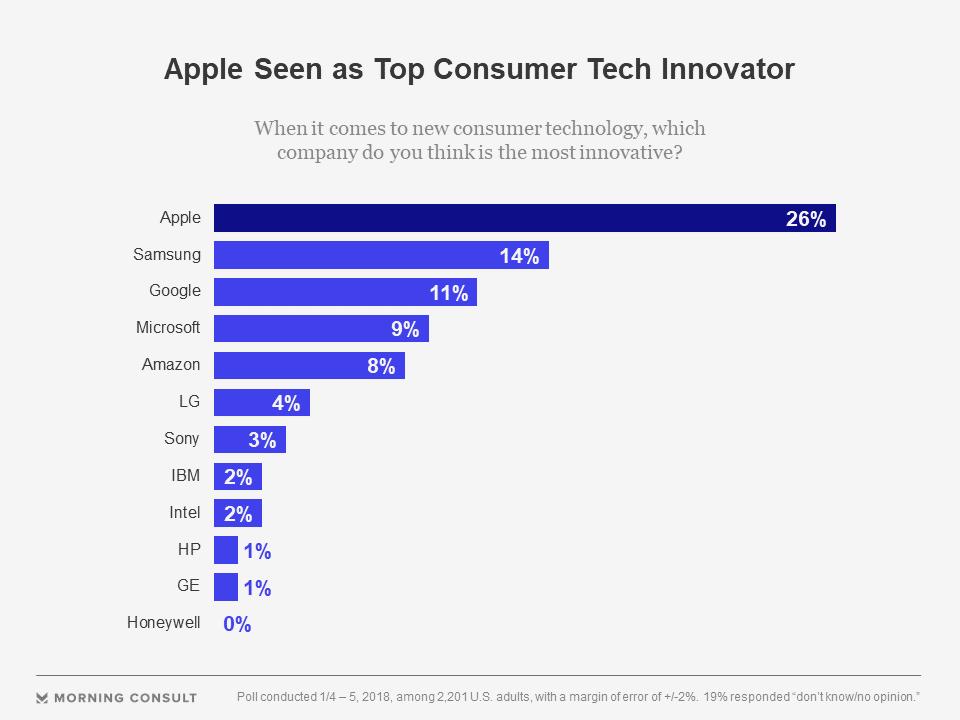 """top tech entreprises apple 2018 - Apple est l'entreprise """"Tech"""" la plus innovante selon les Américains"""