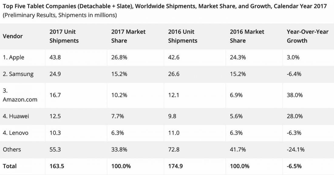 Ventes Tablettes iPad 2017 - L'iPad largement en tête des ventes de tablettes en 2017 !