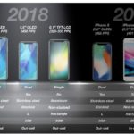 iphone 2018 ecran 150x150 - Apple : iPad 13 pouces et iPhone 5,7 pouces en tests ?