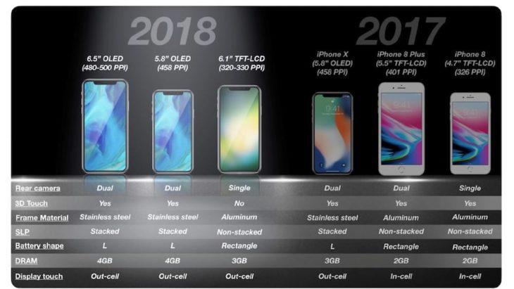iPhone 6,1 pouces de 2018 : quelques infos sur son écran LCD