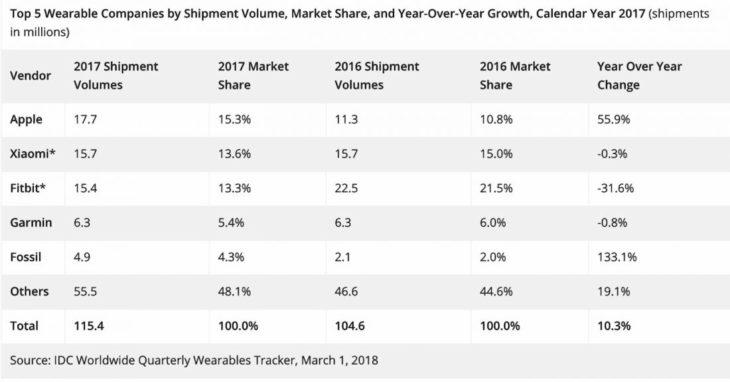 L'Apple Watch a été la montre connectée la plus vendue de 2017