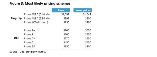 UBS : un nouveau modèle plus cher que l'iPhone X pour 2018 ?