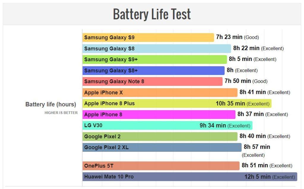 Autonomie : les iPhone X & iPhone 8 surclassent les Galaxy S9 & S9+