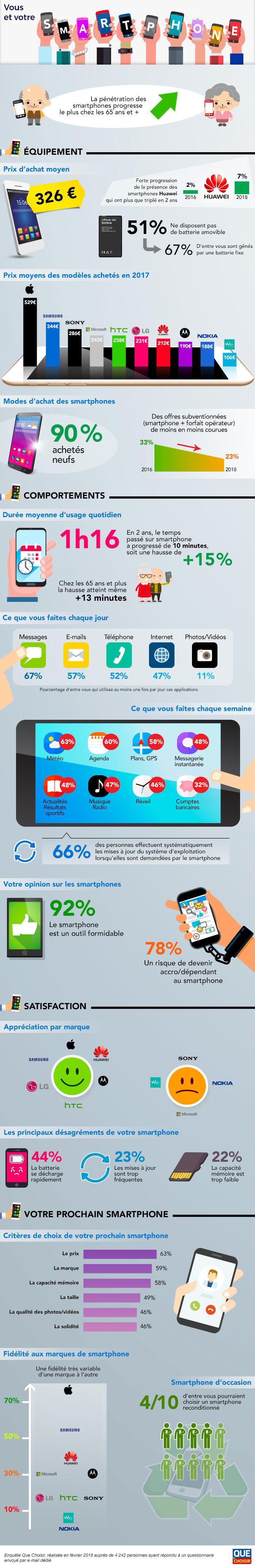 Infographie UFC Que Choisir Marche Francais Smartphone - Les Français dépensent en moyenne 326€ pour un smartphone