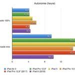autonomie ipad 6 vs ipad 5 2018 150x150 - iPad de 2018 : le point sur ses caractéristiques & performances