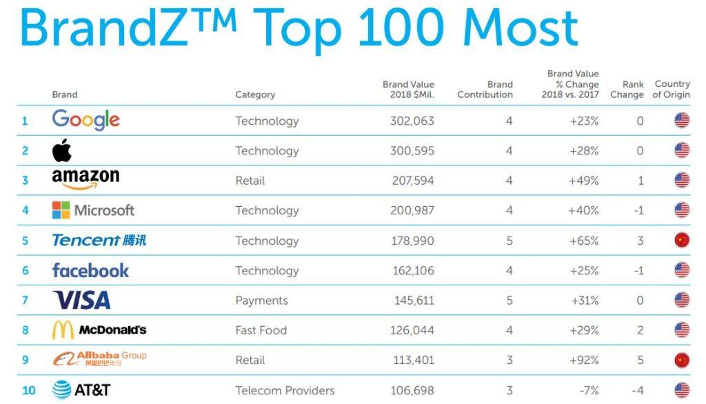 brandz top 10 2018 apple 1024x586 - BrandZ 2018 : Apple est toujours la 2e marque la plus valorisée au monde