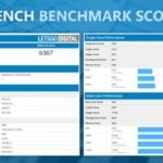 Benchmark iPhone XR 739x438 150x150 - Benchmark : 2 Go de RAM sur l'iPhone 6S ?