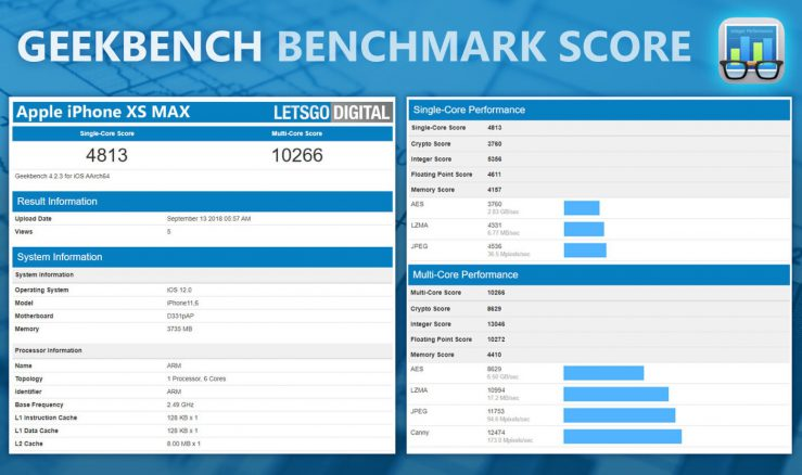 Benchmark iPhone XS Max 739x438 - Benchmarks : les performances des iPhone Xs, Xs Max & iPhone Xr