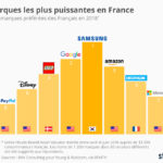 Marques Preferees Francais 2018 150x150 - Apple reste l'entreprise la plus innovante en 2015 (BCG)