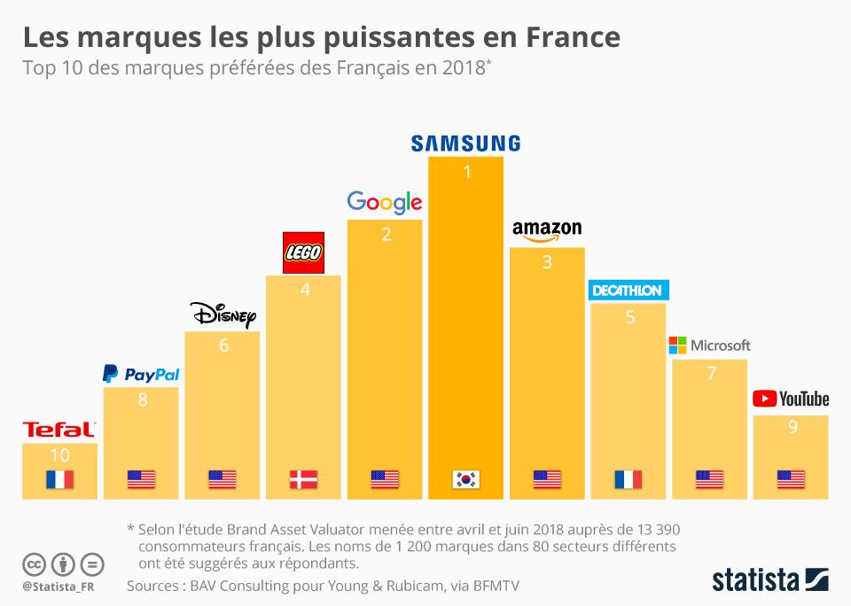 Marques Preferees Francais 2018 - Apple sort du Top 10 des marques préférées des Français en 2018